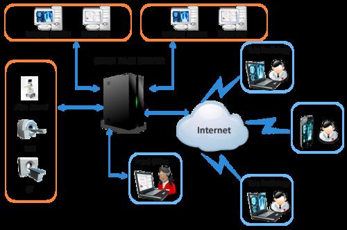 Σύστημα διαχείρισης ιατρικών εικόνων (Pacs) Το σύνολο του ιατροτεχνολογικού εξοπλισμού της Νέας Ιατρικής είναι διασυνδεδεμένο με ένα κεντρικό διακομιστή δημιουργώντας ένα ολοκληρωμένο Σύστημα Διαχείρισης και Αποθήκευσης Ιατρικών Εικόνων. Με το σύστημα αυτό οι εξεταζόμενοι αποκτούν το δικό τους προσωπικό φάκελο υγείας, όπου μπορούν να ανατρέξουν σε οποιαδήποτε χρονική στιγμή στο μέλλον, τυχόν, απαιτηθεί και να ανακτήσουν με απόλυτη αξιοπιστία, τις ιατρικές εικόνες των εξετάσεών τους, χωρίς να υπάρχουν οι γνωστές φθορές των films ή των χάρτινων εκτυπώσεων του παρελθόντος.